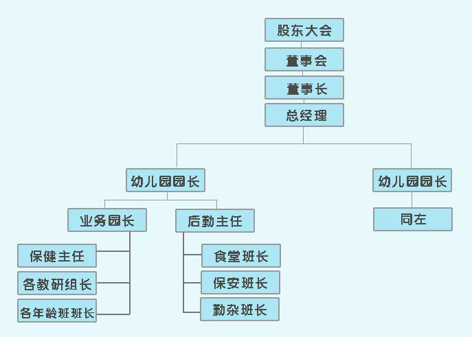 △ 连锁幼儿园的组织架构图