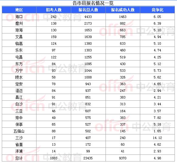 琼海各乡镇人口情况_西昌琼海图片(3)