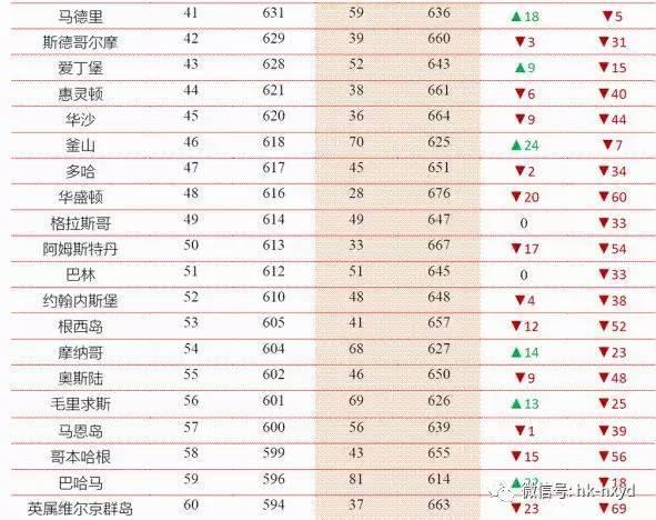 世界经济总量排名榜_世界名山排名榜