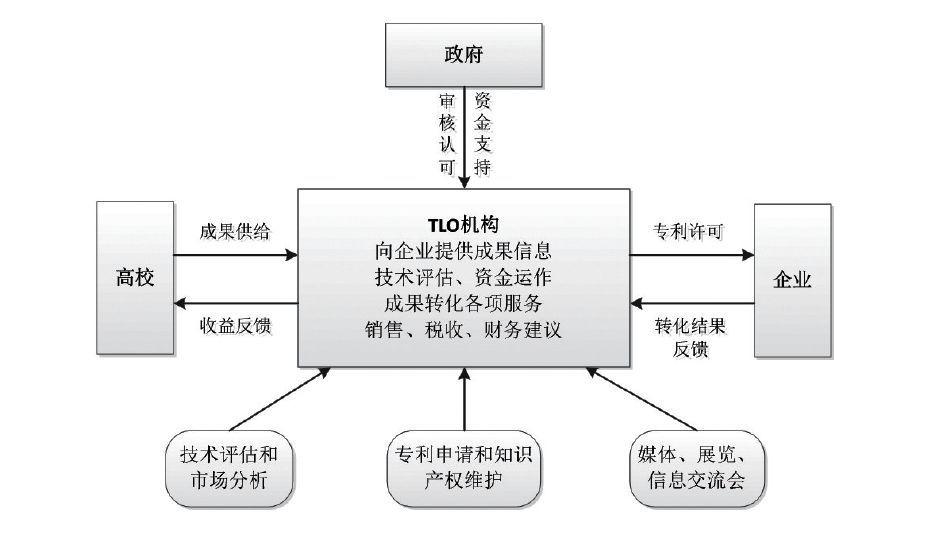 日本高校科技成果转化模式及启示