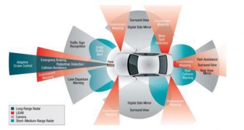 Uber无人驾驶事故警示:自动驾驶落地不可冒进