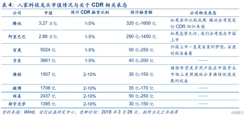 全方位解析CDR