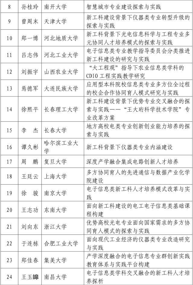 """中国教育部公布首批612个""""新工科""""研究与实践项目名单"""