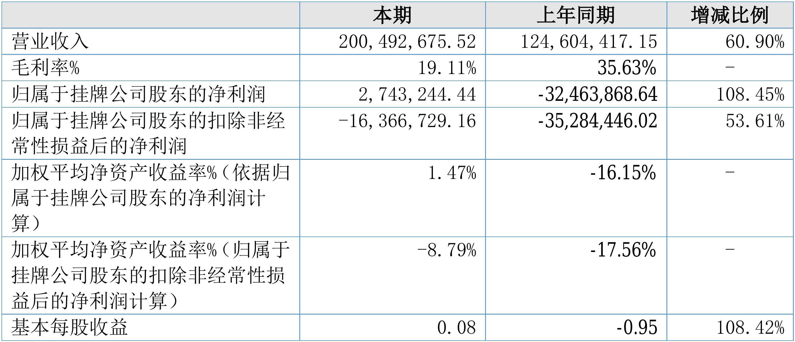 【财报季】绿网天下2017年度财报: 营收2.00亿元,净利润274.32万元