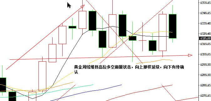 陈志文:黄金走势符合预期,3月中旬将现大机会