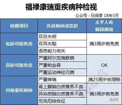 平安福2019和太平的福禄康瑞pk那个性价比高?不知道选什么了,都各...