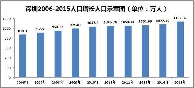 深圳市区人口_百度地图 省会城市 吸引力 广州一骑绝尘,你想加入吗