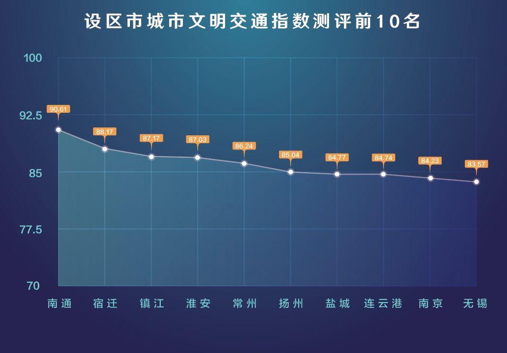 41个县(市)中,如皋,丹阳,溧阳,海门,海安排名前列.