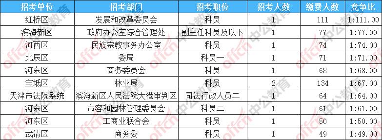2018天津人口数量_2018天津公务员考试报名人数统计:03-309时14843人缴费142个职