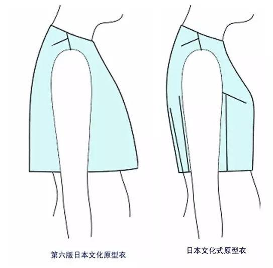 日本袖�y�>x�_日本新文化式女装上衣,袖的原型制图教程