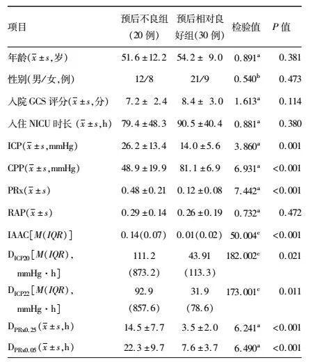颅脑创伤患者颅内压相关参数与预后关系的研究丨颅脑创伤-神经重症病例周刊特