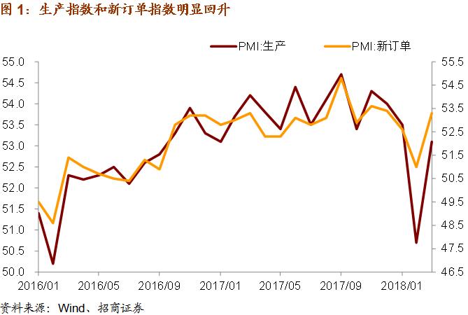 PMI回升后继有力——2018年3月中国PMI数据点评