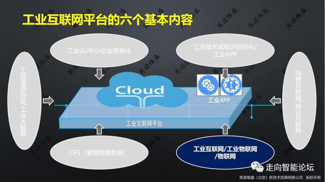 工业互联网平台六个基本内容