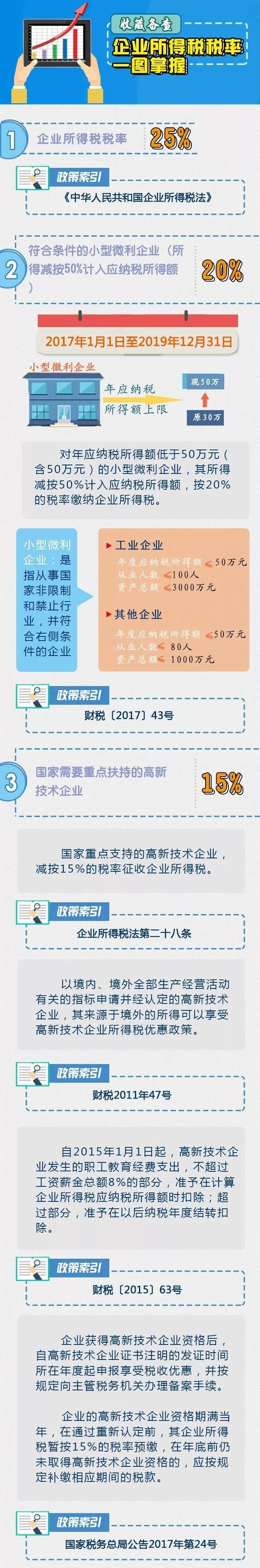 一图掌握企业所得税税率!会计必备!_搜狐教育_搜狐网