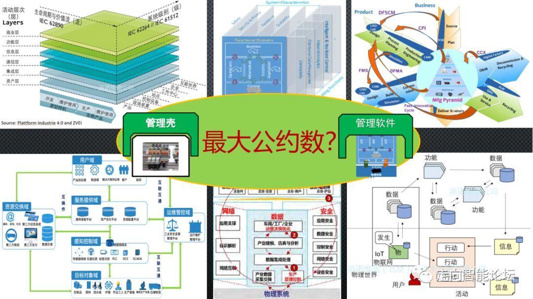 工业互联网平台与智能制造