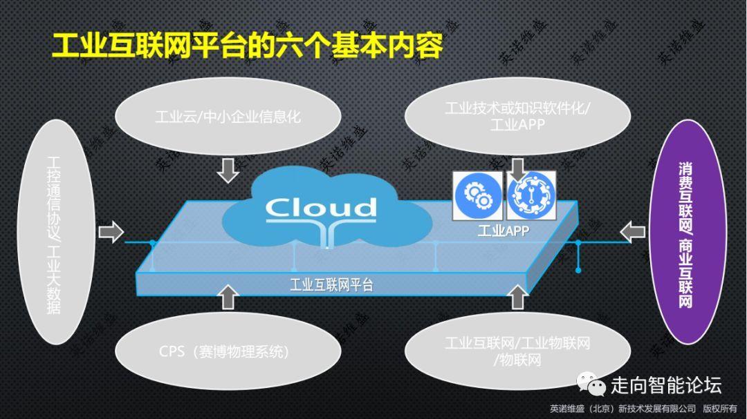 工业互联网平台六大基本内容