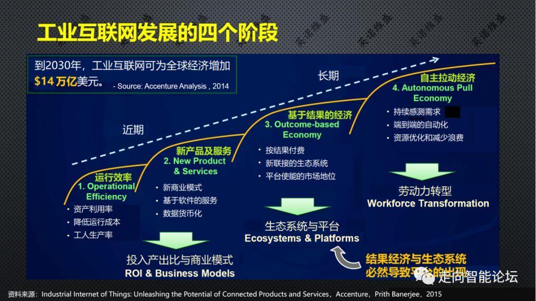 工业互联网发展四个阶段
