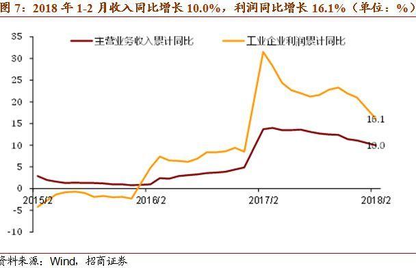一图一观点:工业企业利润正在进入平稳增长区间