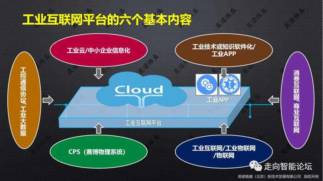 工业互联网平台的六个基本内容