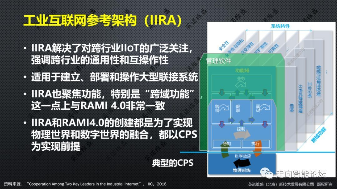 工业互联网参考架构模型