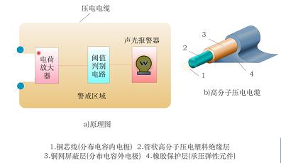 一文读懂压电式传感器