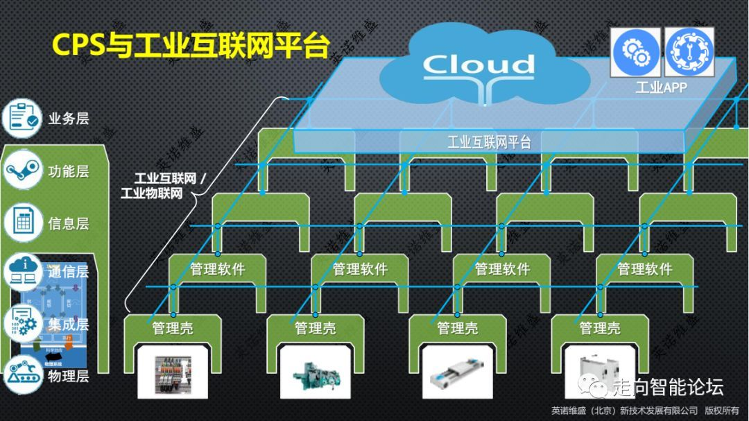 CPS与工业互联网平台