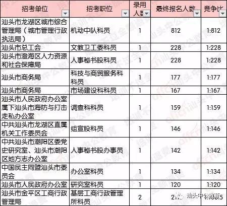汕头总人口_近年来汕头总人口年增6万