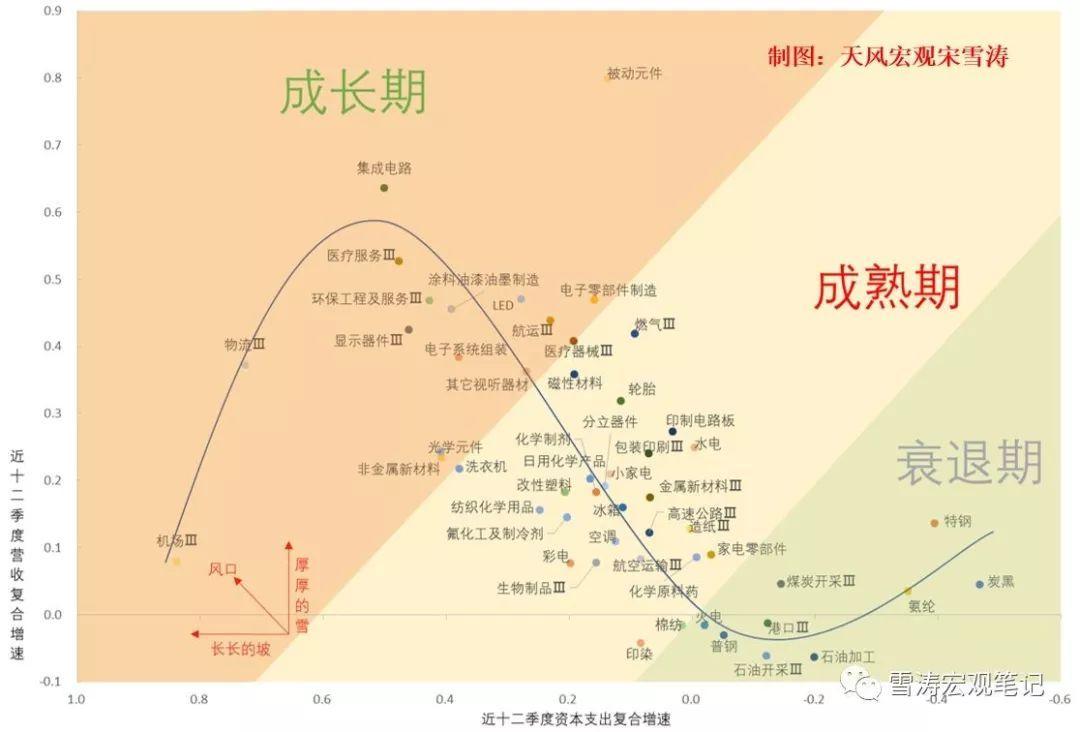 中国制造全景图: 谁在成长, 谁在成熟, 谁在衰退