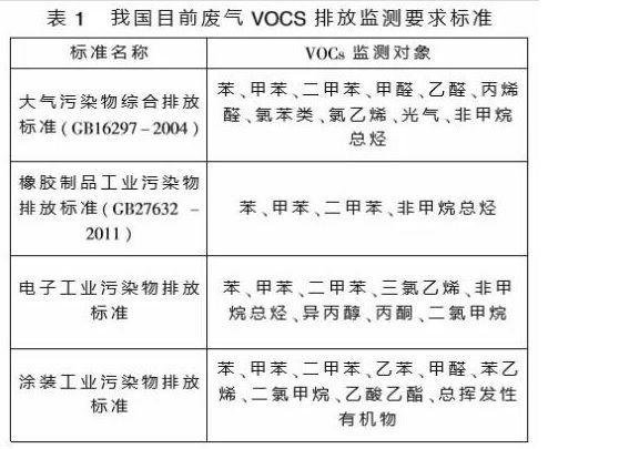 voc在線監測系統監測的氣體