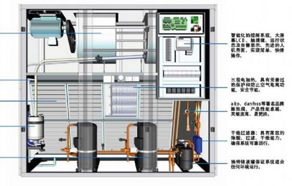 机房制冷为什么只能采用机房专用的精密空调,氟制冷与氨制冷有什么区别?-IDC帮帮忙