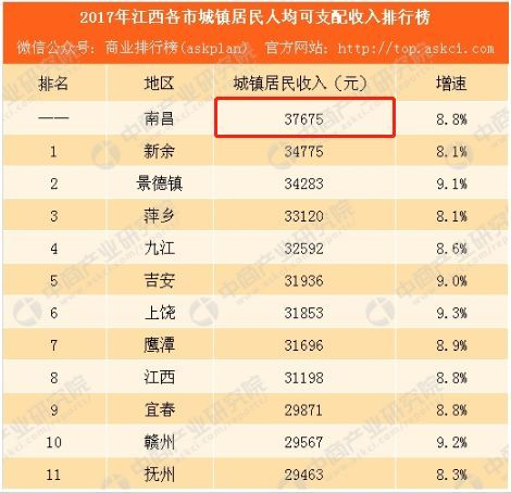 南昌市人口2017_同策房产咨询股份有限公司