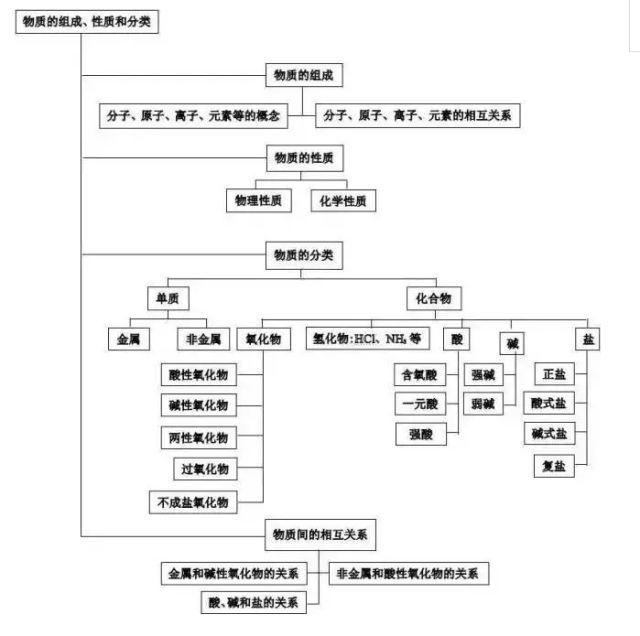 备考干货 | 高中化学知识结构图,附67个必考离子