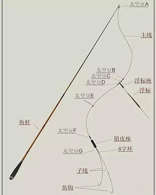 四,鱼线的绑法 鱼线的绑法也至关重要,主线和鱼竿,主线和八字环,子线