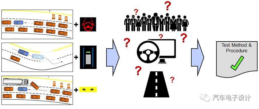 Tesla的探讨:电动化和智能网联的分离