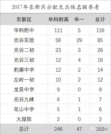 武汉洪山,东新主题排行榜,你的高中适合上哪一所?的班会分数适合班会高中图片