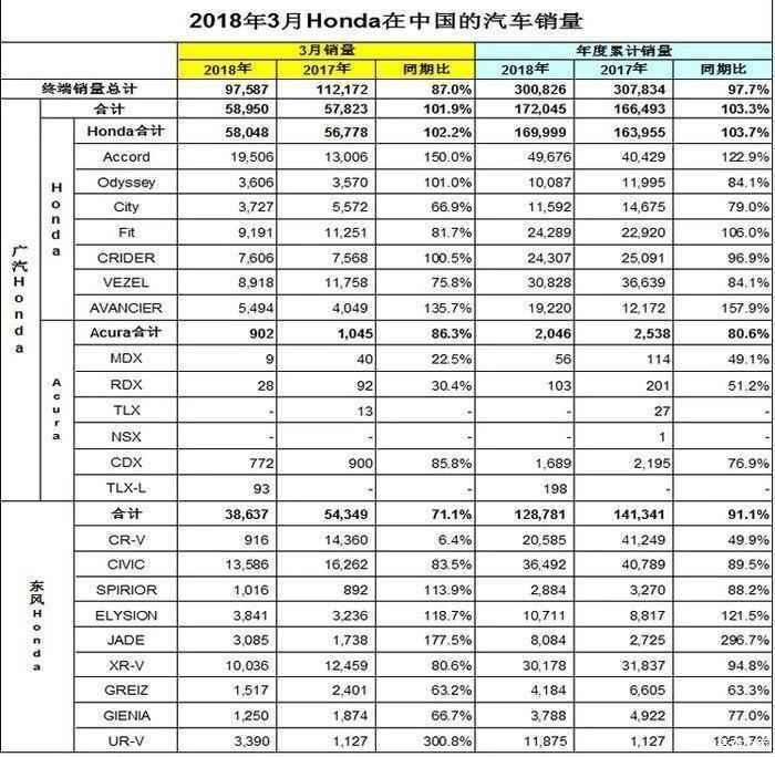本田汽车公布2018年3月份销量 看来十代雅阁并不受欢迎