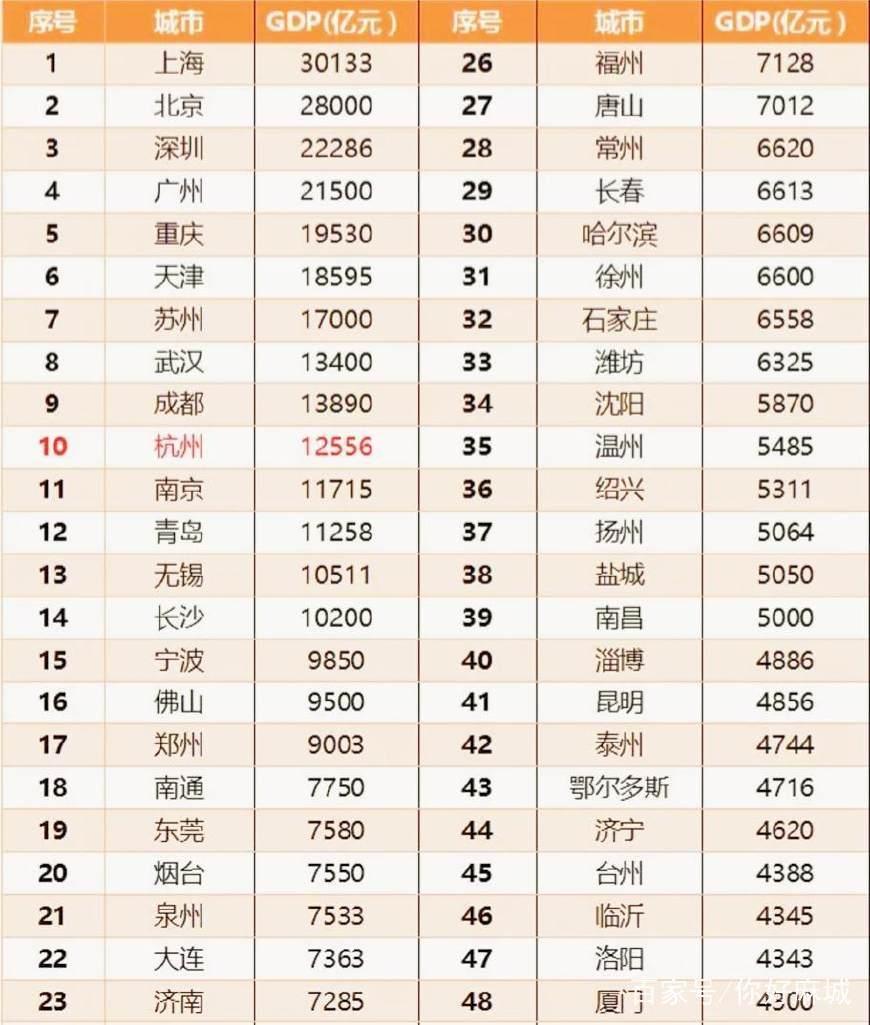 南昌人均gdp_南昌起义图片