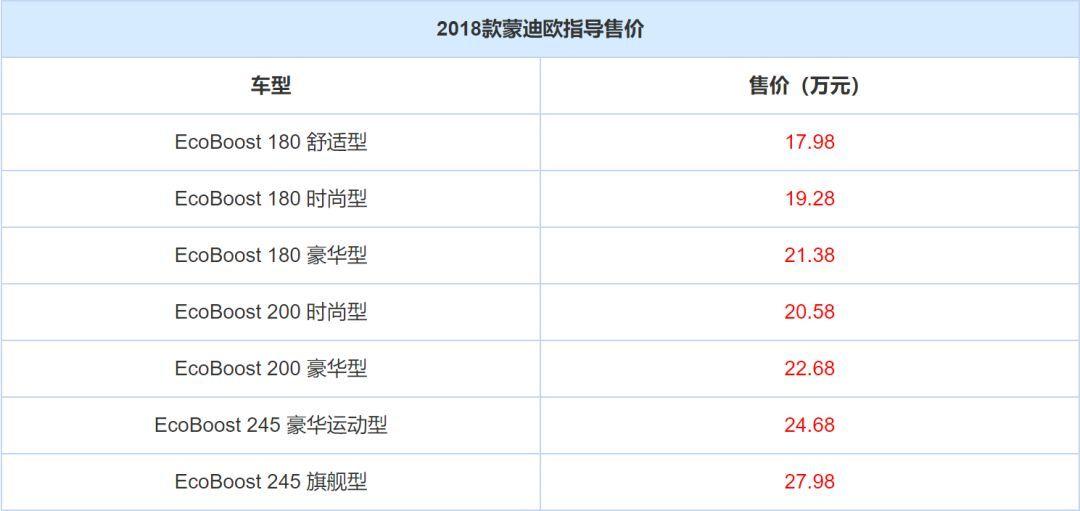 2018款蒙迪欧减配上市,售17.98万-27.98万
