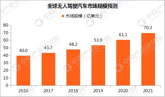 无人驾驶汽车市场预测:2020年全球规模超60亿美元 中国或成最大市场