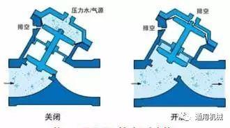 科技 正文  调节阀按驱动方式可分为:手动调节阀,气动调节阀,电动调节图片