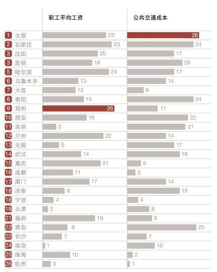 中国最有前途的30个城市