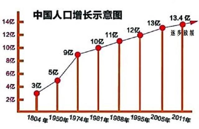 世界人口曰_为什么中国和印度人口数占据世界人口的1 3,怎么有这么多人口