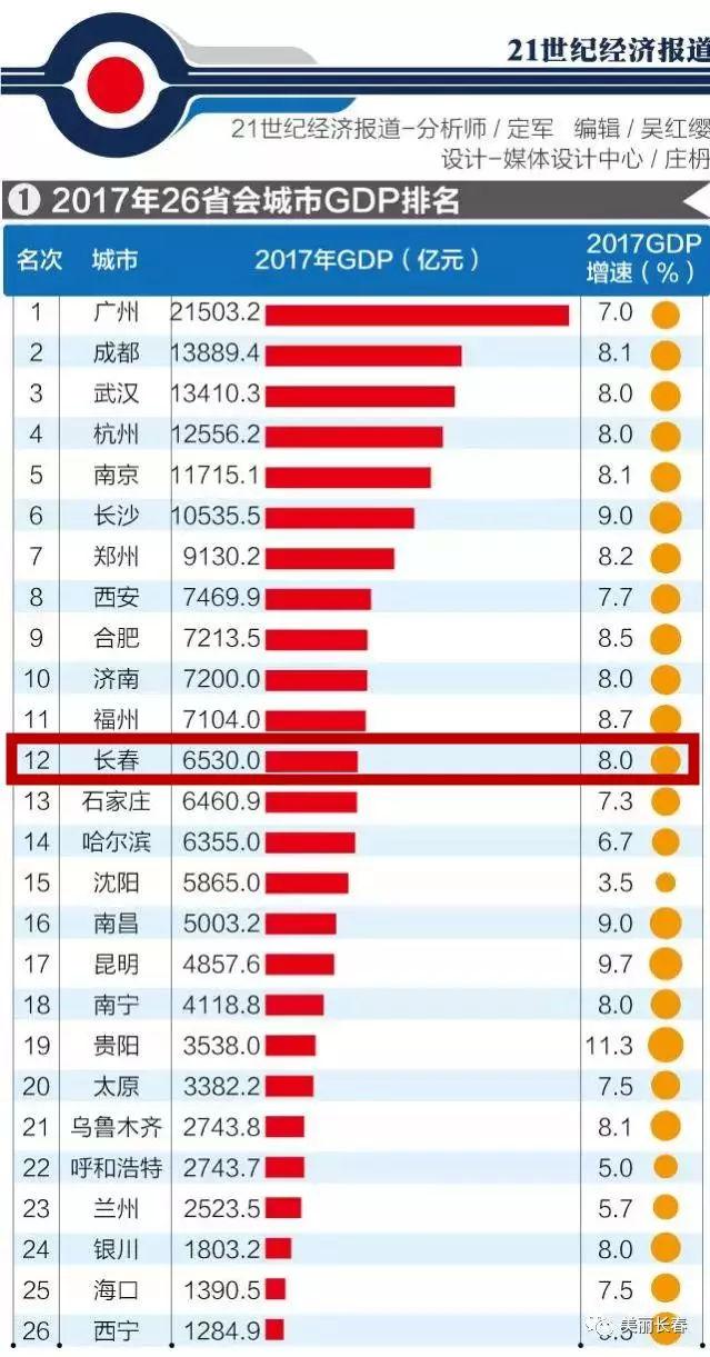 2017长春gdp_26座省会GDP排名出炉!长春2017年经济总量超过哈尔滨和沈阳
