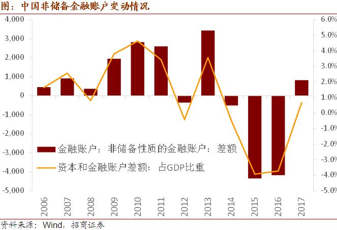 中国国际收支平衡的三个阶段:关于玄岩和虞书的系列报道