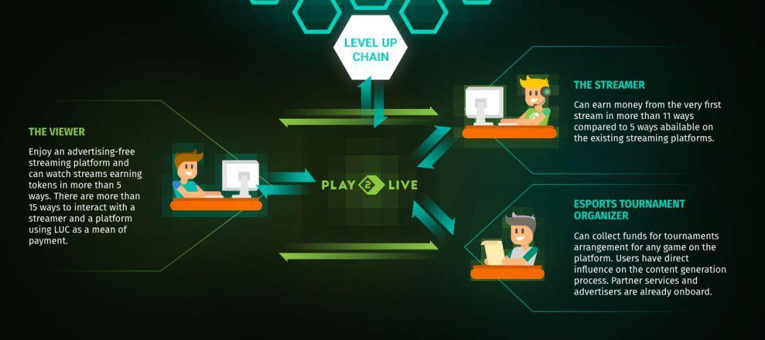 恒彩平台图片:《头号玩家》火了,电竞游戏+区块链的路在何方?