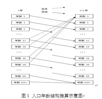人口预测数学模型_数学建模预测类 拟合算法