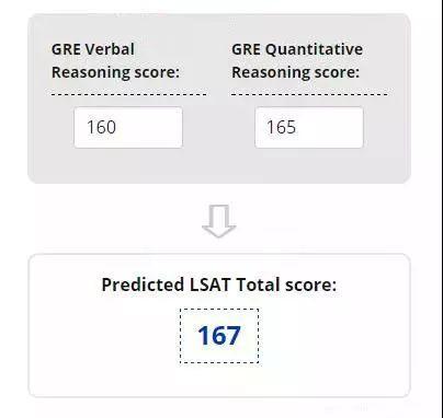 【美国留学】ETS新工具:GRE与LSAT分数最新换算器了解下图2