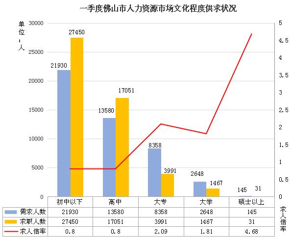 禅城区人口_禅城区的人口