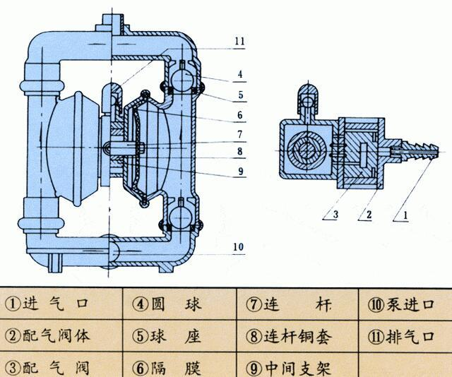 气动隔膜泵无法启动该怎么办图片