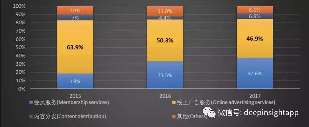 爱奇艺的商业模式更加简单 就是想做中国的奈飞